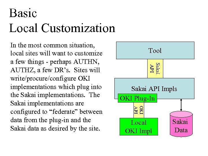 Basic Local Customization Tool Sakai API Impls OKI Plug-In OKI API In the most