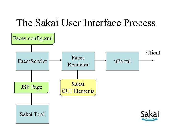 The Sakai User Interface Process Faces-config. xml Faces. Servlet Faces Renderer JSF Page Sakai