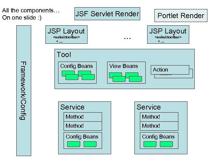 All the components… On one slide : ) JSF Servlet Render JSP Layout <sakai: