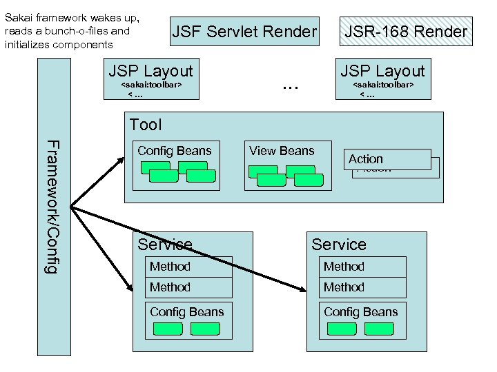 Sakai framework wakes up, reads a bunch-o-files and initializes components JSF Servlet Render JSP