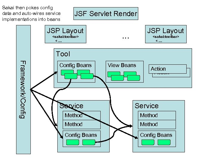 Sakai then pokes config data and auto-wires service implementations into beans JSF Servlet Render