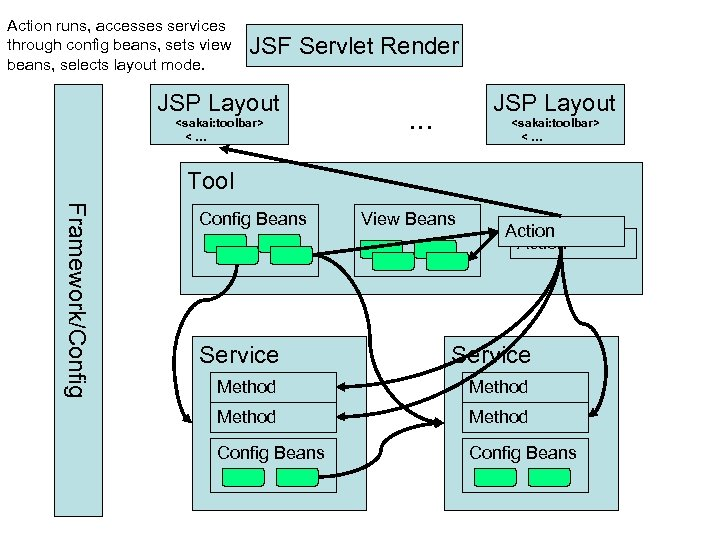 Action runs, accesses services through config beans, sets view beans, selects layout mode. JSF