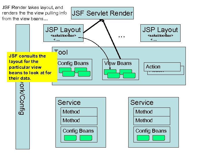 JSF Render takes layout, and renders the view pulling info from the view beans…