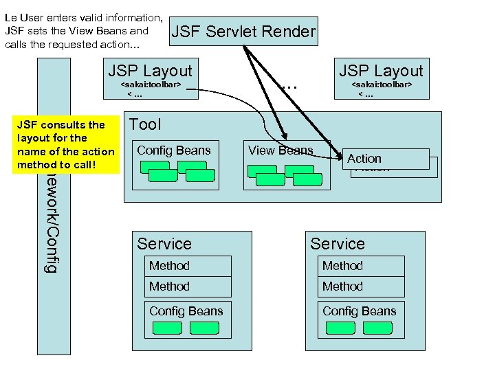 Le User enters valid information, JSF sets the View Beans and calls the requested