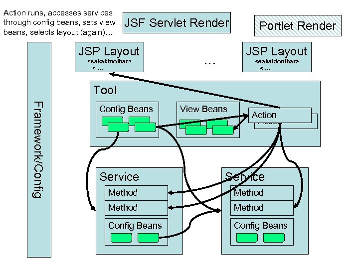 Action runs, accesses services through config beans, sets view beans, selects layout (again)… JSF