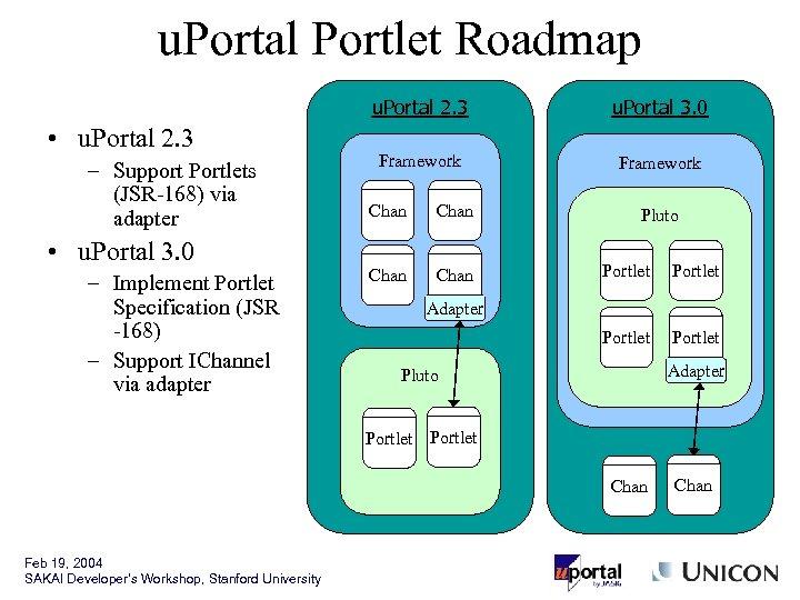 u. Portal Portlet Roadmap u. Portal 2. 3 • u. Portal 2. 3 –