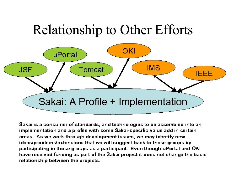 Relationship to Other Efforts OKI u. Portal JSF Tomcat IMS IEEE Sakai: A Profile