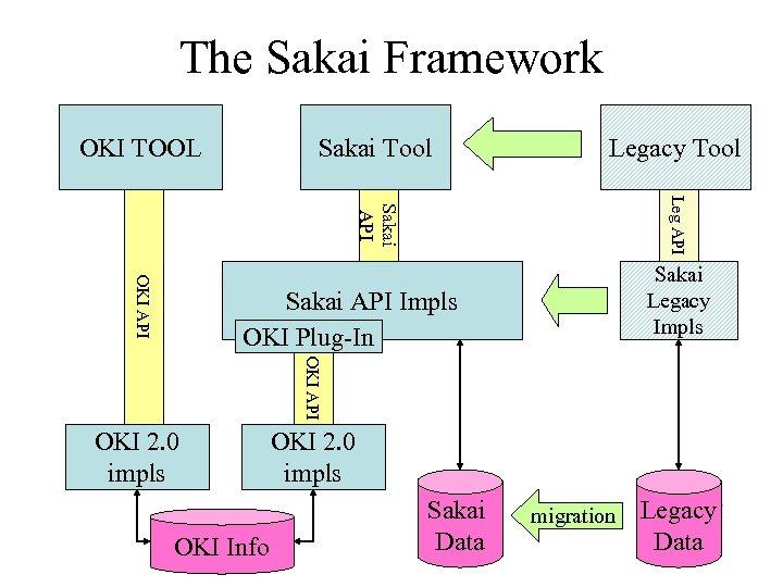 The Sakai Framework OKI TOOL Sakai Tool Legacy Tool Leg API Sakai API OKI