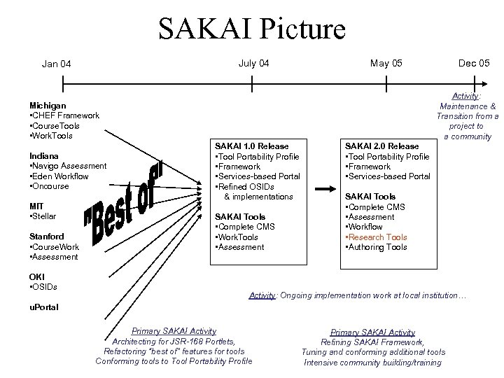 SAKAI Picture July 04 Jan 04 May 05 Activity: Maintenance & Transition from a