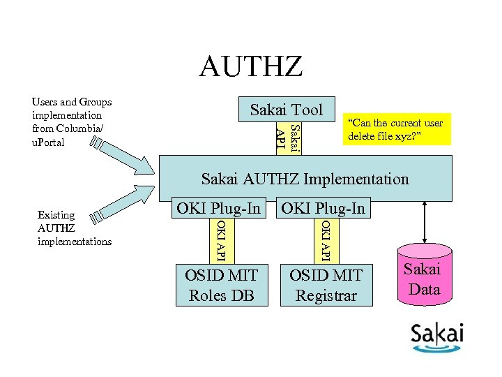 "AUTHZ Users and Groups implementation from Columbia/ u. Portal Sakai Tool Sakai API ""Can"