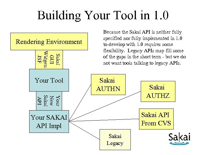 Building Your Tool in 1. 0 Rendering Environment Sakai GUI Widgets JSF Your Tool
