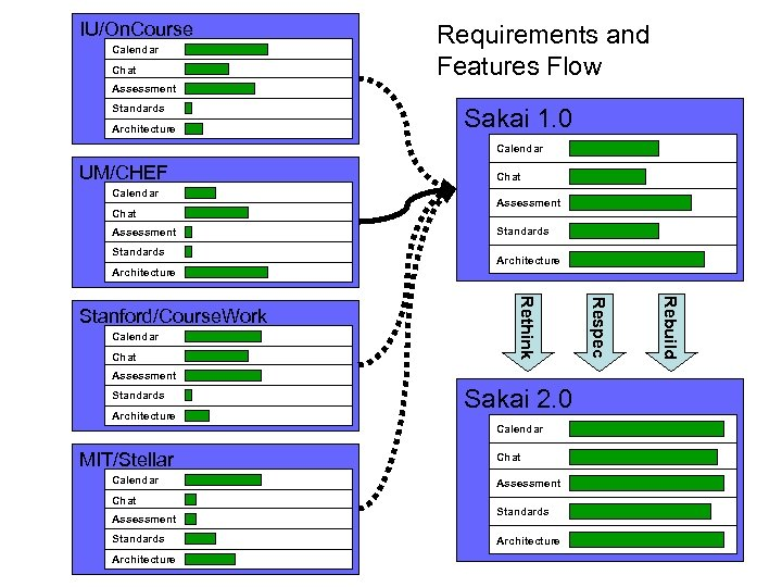 IU/On. Course Calendar Chat Requirements and Features Flow Assessment Standards Architecture Sakai 1. 0