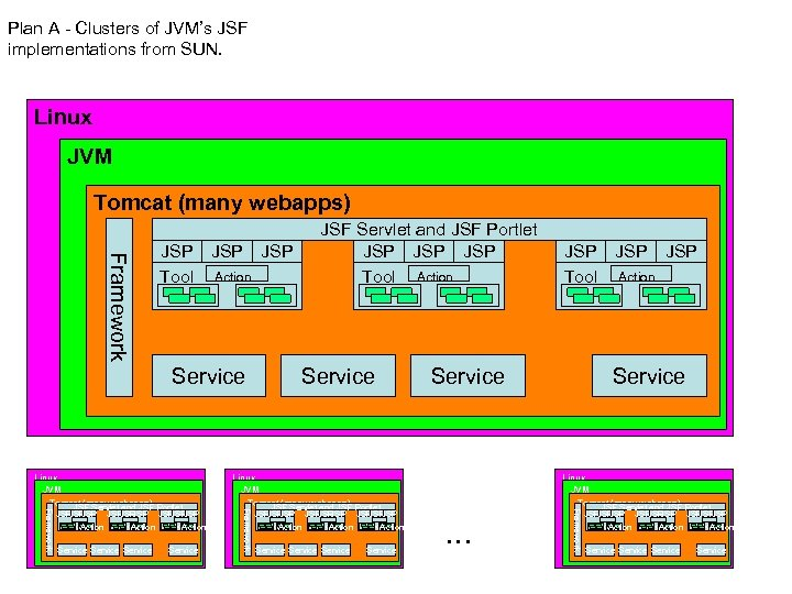 Plan A - Clusters of JVM's JSF implementations from SUN. Linux JVM Tomcat (many