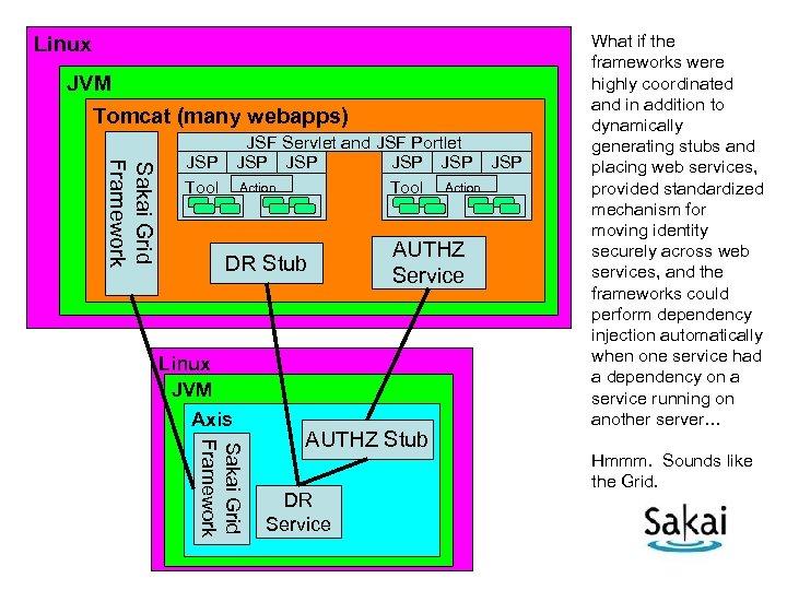 Linux JVM Tomcat (many webapps) Sakai Grid Framework JSF Servlet and JSF Portlet JSP