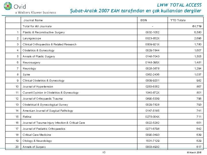LWW TOTAL ACCESS Şubat-Aralık 2007 EAH tarafından en çok kullanılan dergiler Journal Name ISSN