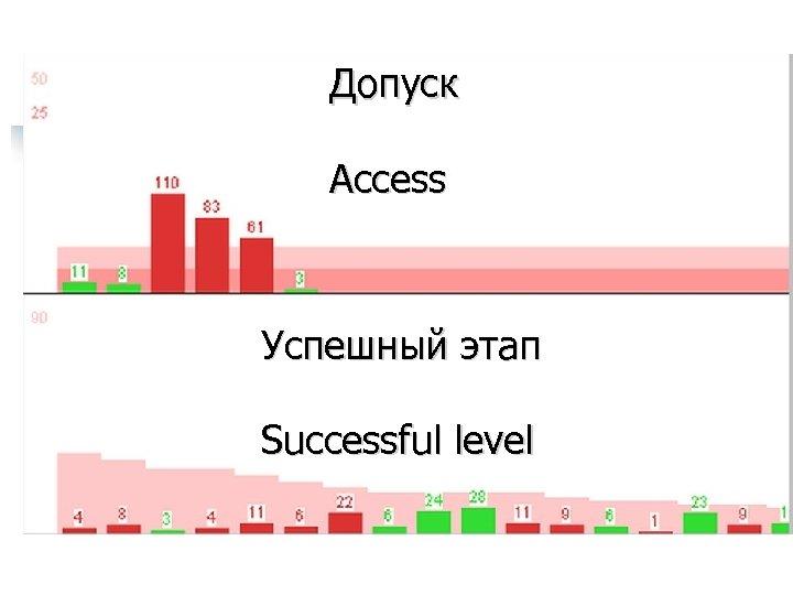 Допуск Access Успешный этап Successful level