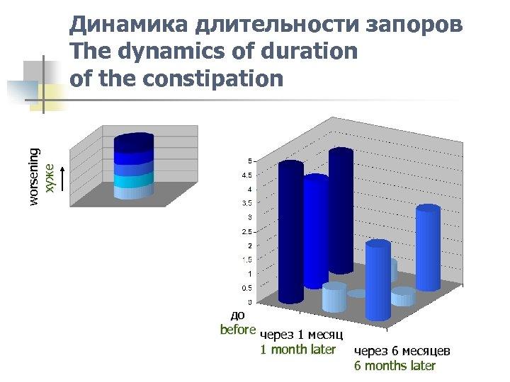 worsening хуже Динамика длительности запоров The dynamics of duration of the constipation до before