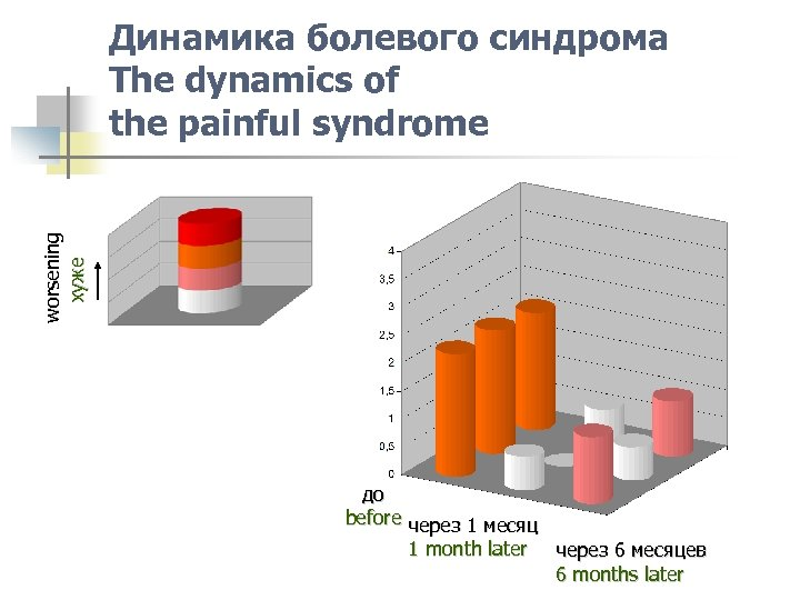 worsening хуже Динамика болевого синдрома The dynamics of the painful syndrome до before через