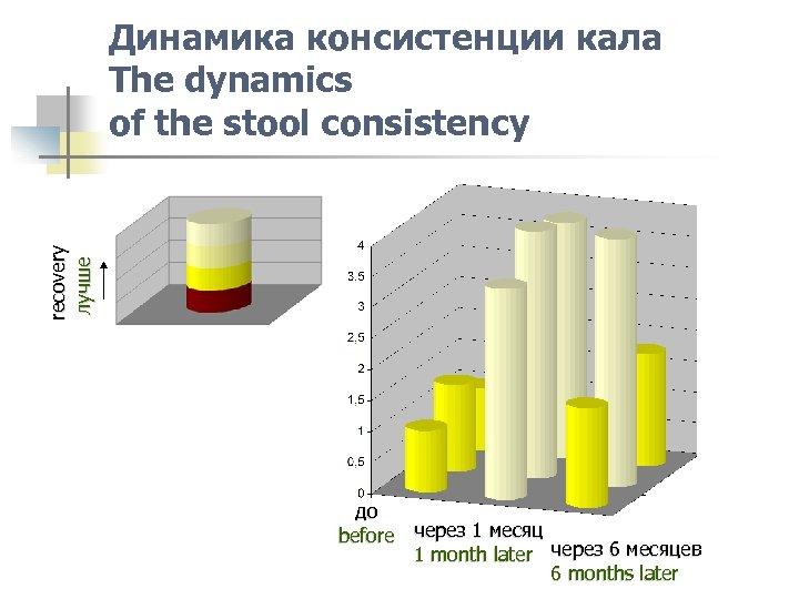 recovery лучше Динамика консистенции кала The dynamics of the stool consistency до before через