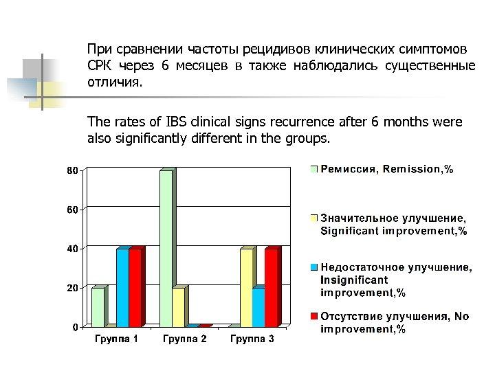 При сравнении частоты рецидивов клинических симптомов СРК через 6 месяцев в также наблюдались существенные