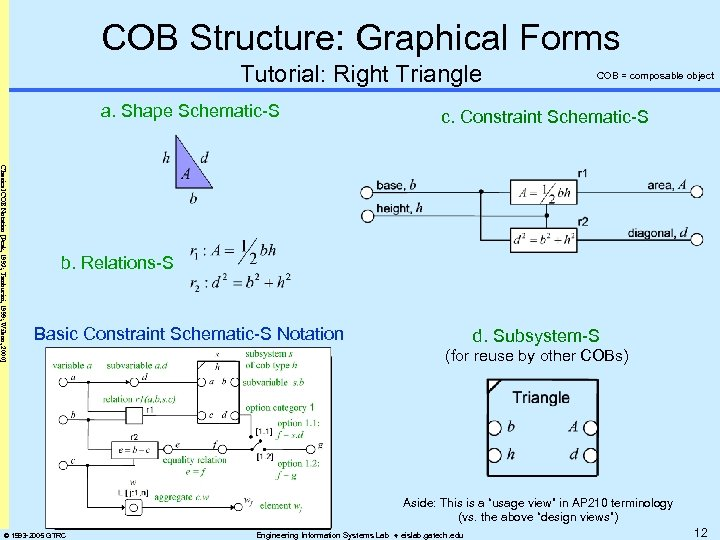 COB Structure: Graphical Forms Tutorial: Right Triangle a. Shape Schematic-S COB = composable object