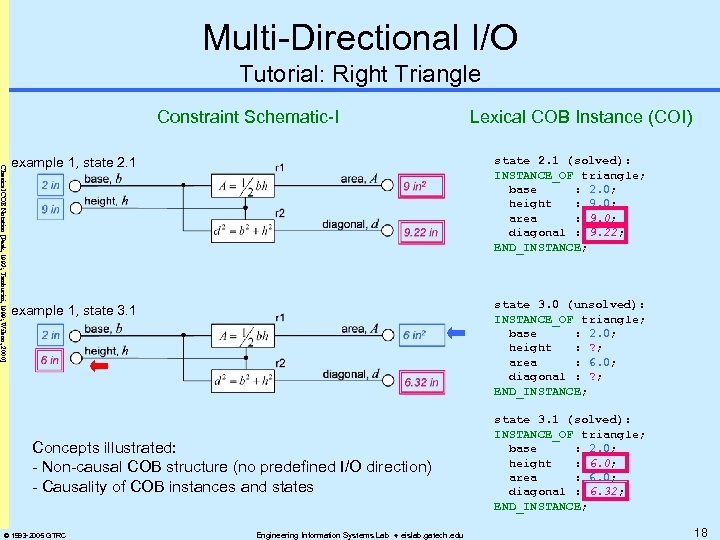 Multi-Directional I/O Tutorial: Right Triangle Constraint Schematic-I Lexical COB Instance (COI) Classical COB Notation