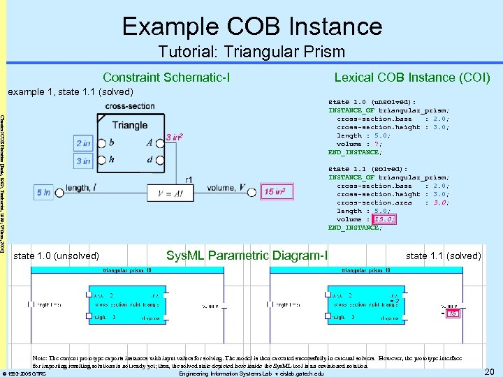 Example COB Instance Tutorial: Triangular Prism Constraint Schematic-I Lexical COB Instance (COI) example 1,
