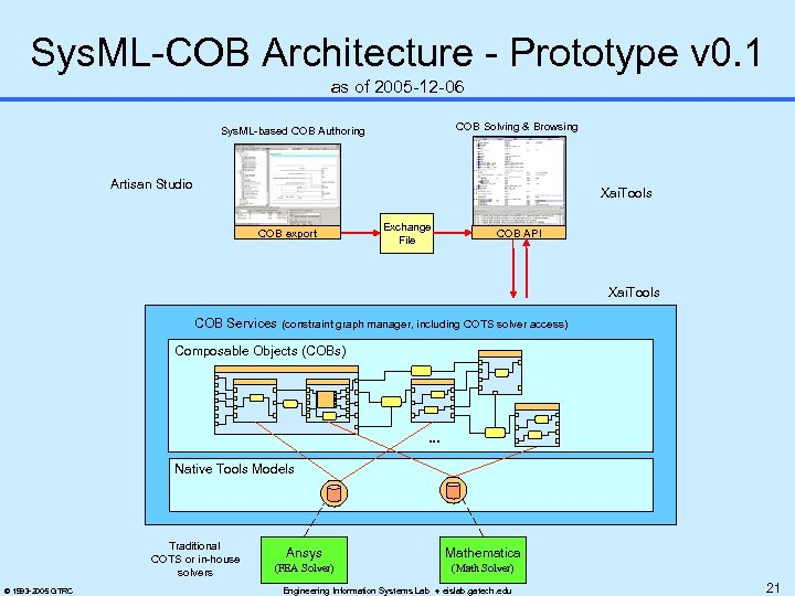 Sys. ML-COB Architecture - Prototype v 0. 1 as of 2005 -12 -06 COB