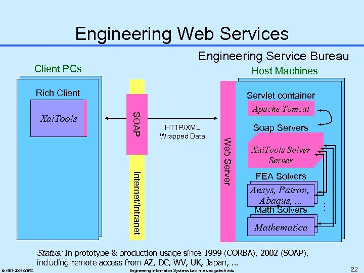 Engineering Web Services Engineering Service Bureau Client PCs Host Machines Rich Client Soap Servers