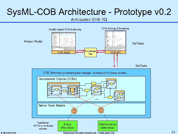 Sys. ML-COB Architecture - Prototype v 0. 2 Anticipated 2006 -1 Q COB Solving