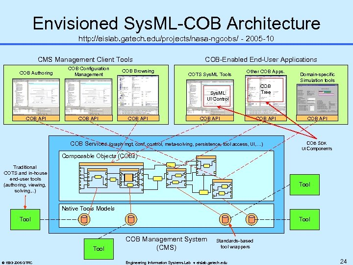 Envisioned Sys. ML-COB Architecture http: //eislab. gatech. edu/projects/nasa-ngcobs/ - 2005 -10 CMS Management Client