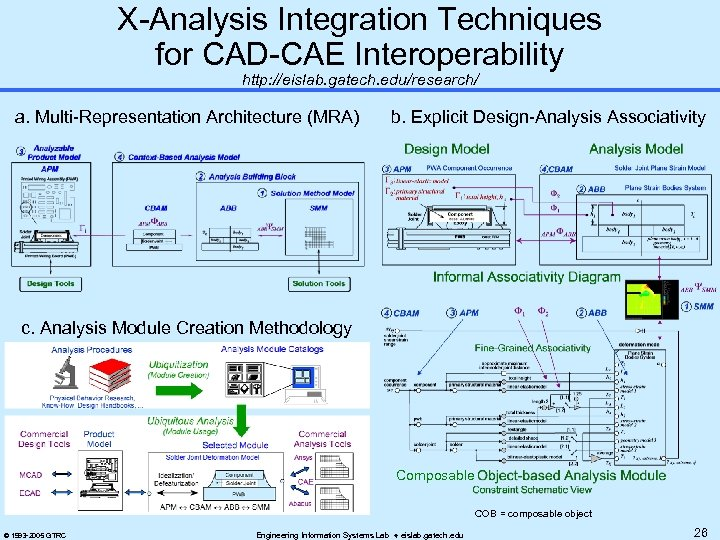 X-Analysis Integration Techniques for CAD-CAE Interoperability http: //eislab. gatech. edu/research/ a. Multi-Representation Architecture (MRA)