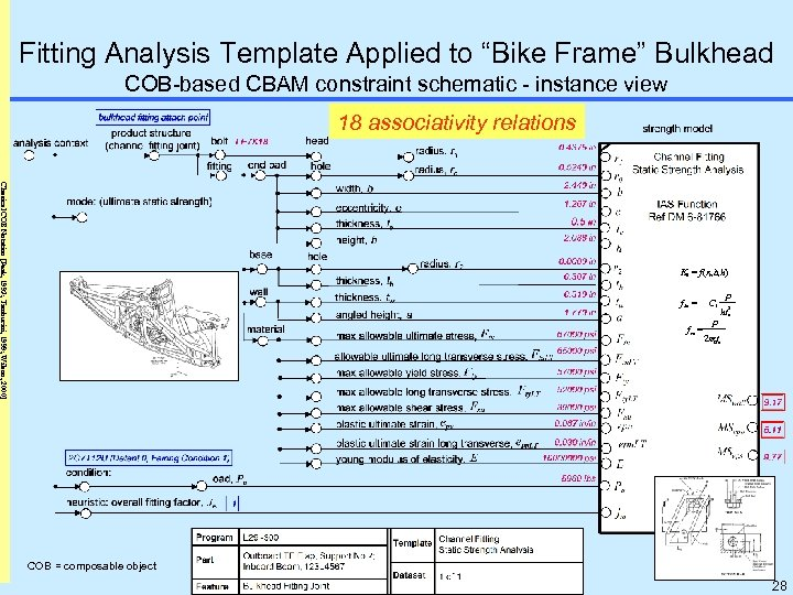 "Fitting Analysis Template Applied to ""Bike Frame"" Bulkhead COB-based CBAM constraint schematic - instance"