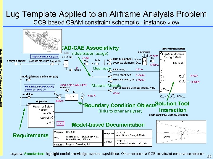 Lug Template Applied to an Airframe Analysis Problem COB-based CBAM constraint schematic - instance
