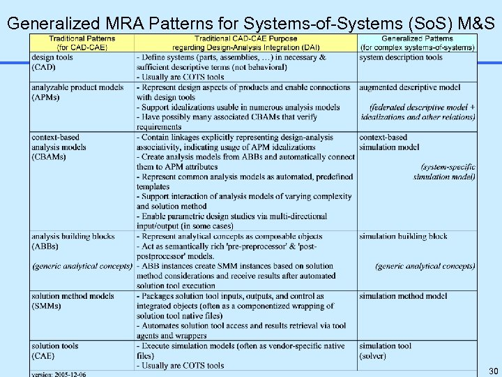 Generalized MRA Patterns for Systems-of-Systems (So. S) M&S 30