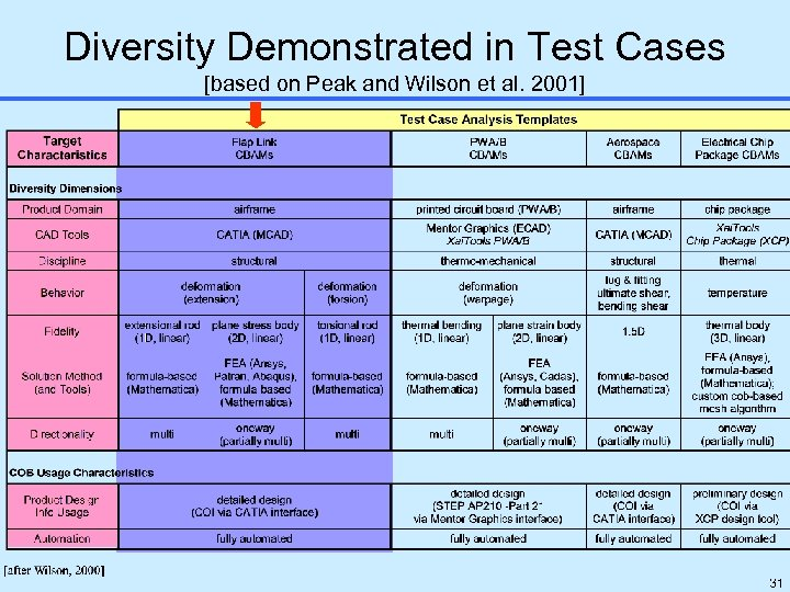 Diversity Demonstrated in Test Cases [based on Peak and Wilson et al. 2001] 31