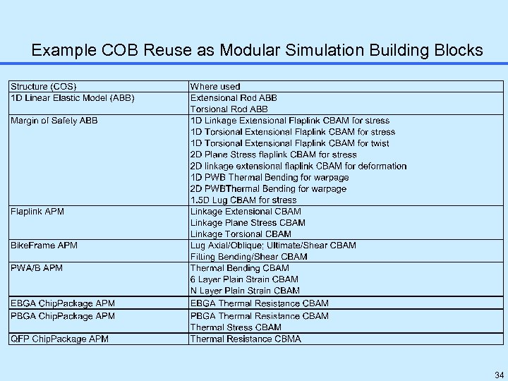 Example COB Reuse as Modular Simulation Building Blocks 34