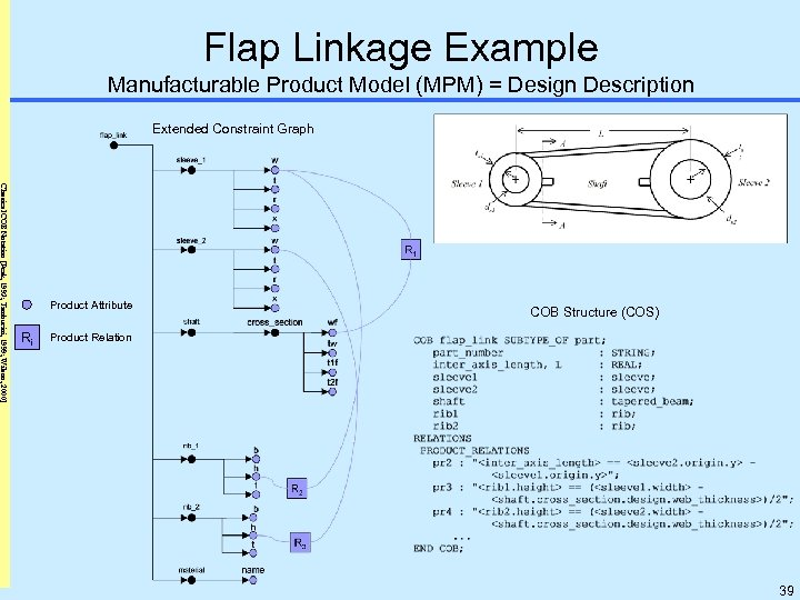 Flap Linkage Example Manufacturable Product Model (MPM) = Design Description Extended Constraint Graph Classical