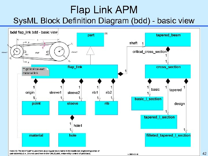 Flap Link APM Sys. ML Block Definition Diagram (bdd) - basic view [1] Note