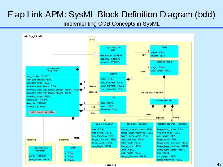 Flap Link APM: Sys. ML Block Definition Diagram (bdd) Implementing COB Concepts in Sys.