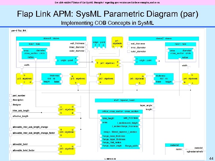 "See slide entitled ""Status of Our Sys. ML Examples"" regarding spec version used in"