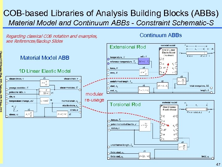COB-based Libraries of Analysis Building Blocks (ABBs) Material Model and Continuum ABBs - Constraint