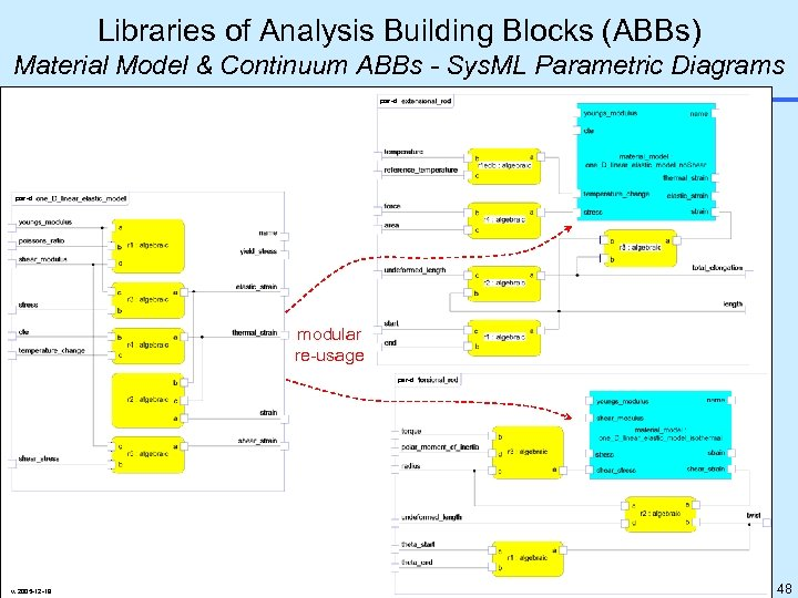 Libraries of Analysis Building Blocks (ABBs) Material Model & Continuum ABBs - Sys. ML