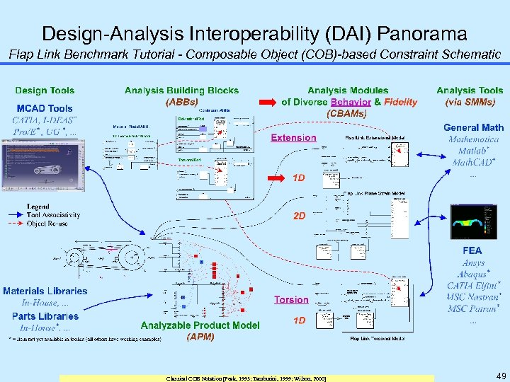 Design-Analysis Interoperability (DAI) Panorama Flap Link Benchmark Tutorial - Composable Object (COB)-based Constraint Schematic