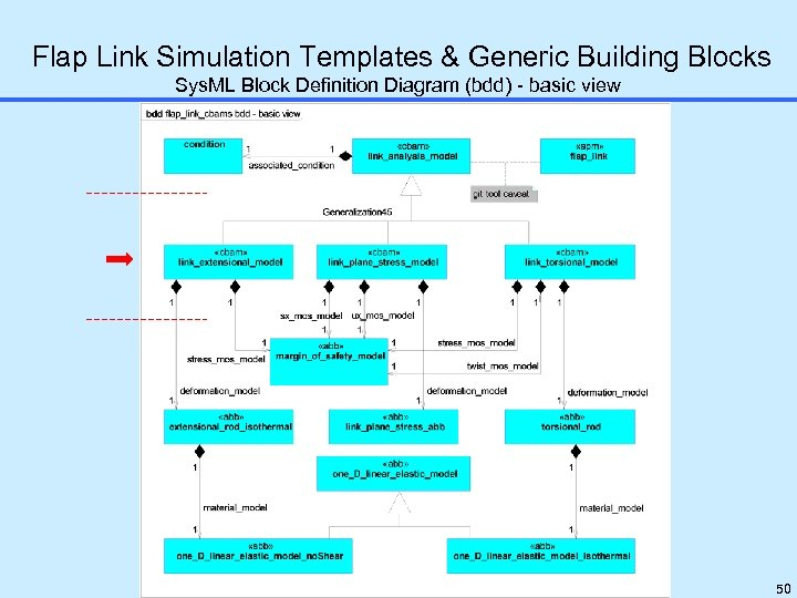Flap Link Simulation Templates & Generic Building Blocks Sys. ML Block Definition Diagram (bdd)