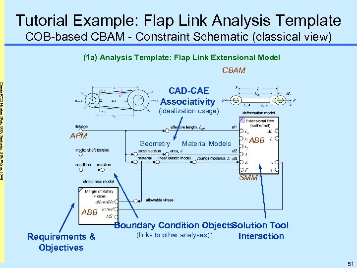 Tutorial Example: Flap Link Analysis Template COB-based CBAM - Constraint Schematic (classical view) (1