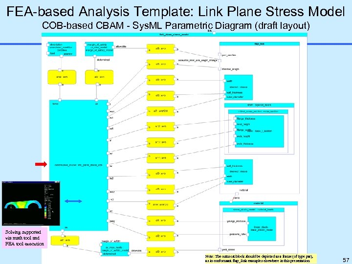 FEA-based Analysis Template: Link Plane Stress Model COB-based CBAM - Sys. ML Parametric Diagram