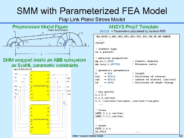 SMM with Parameterized FEA Model Flap Link Plane Stress Model Preprocessor Model Figure ANSYS