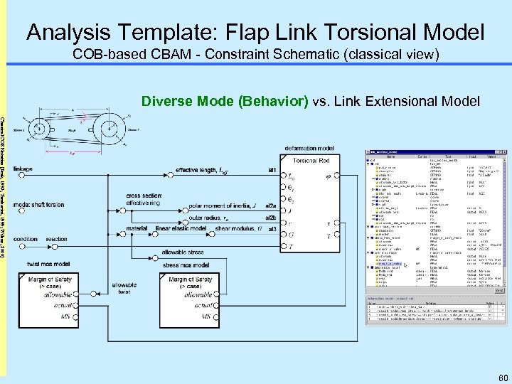 Analysis Template: Flap Link Torsional Model COB-based CBAM - Constraint Schematic (classical view) Diverse