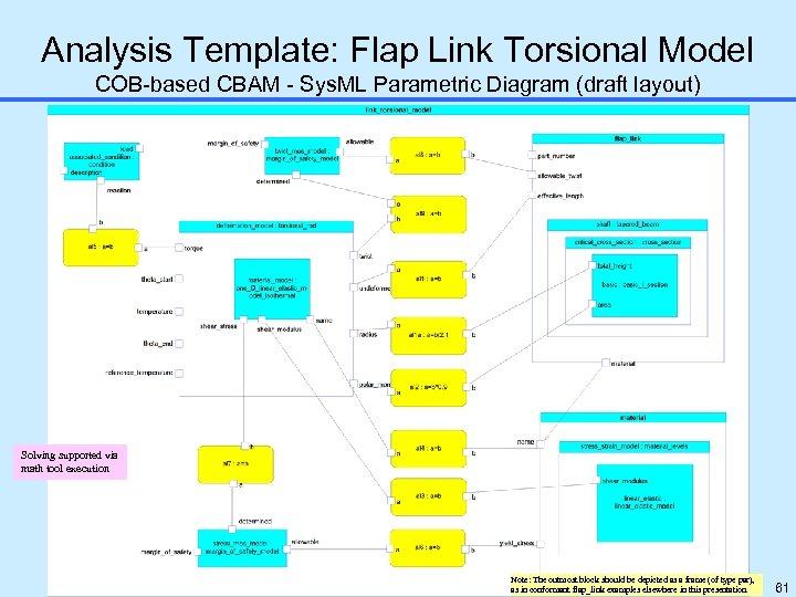 Analysis Template: Flap Link Torsional Model COB-based CBAM - Sys. ML Parametric Diagram (draft